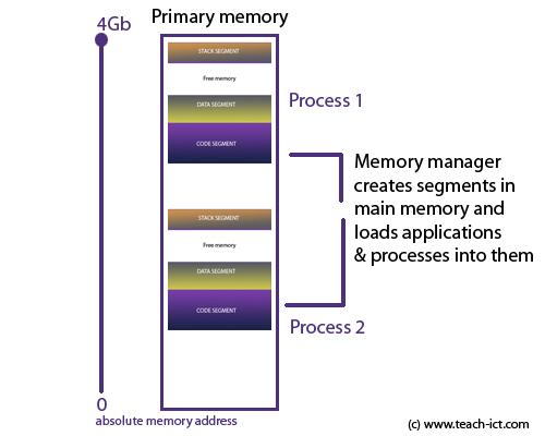 Teach-ICT A Level Computing OCR exam board - Memory Management